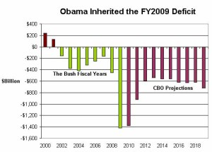 Past and future deficits